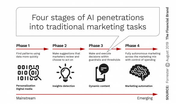 Four stages of AI penetration into traditional marketing tasks