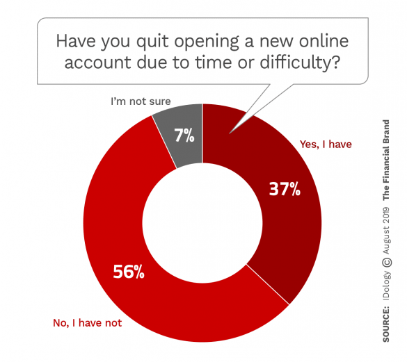 Have you abandoned opening a new online account due to time or difficulty