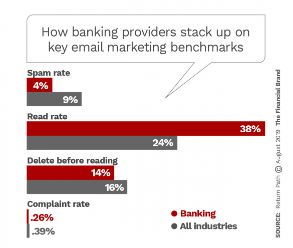 How banking providers stack up on key email marketing benchmarks