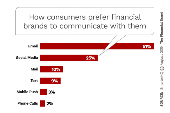 "Cómo los consumidores prefieren que las marcas financieras se comuniquen con ellos ""width ="" 585 ""height ="" 389 ""srcset ="" https://thefinancialbrand.com/wp-content/uploads/2019/08/how-consumers-prefer-financial-brands -para-comunicarse-con-ellos-585x389.png 585w, https://thefinancialbrand.com/wp-content/uploads/2019/08/how-consumers-prefer-financial-brands-to-communicate-with-them- 300x200.png 300w, https://thefinancialbrand.com/wp-content/uploads/2019/08/how-consumers-prefer-financial-brands-to-communicate-with-them-485x323.png 485w, https: // thefinancialbrand.com/wp-content/uploads/2019/08/how-consumers-prefer-financial-brands-to-communicate-with-them-768x511.png 768w ""tamaños ="" (ancho máximo: 585px) 100vw, 585px"