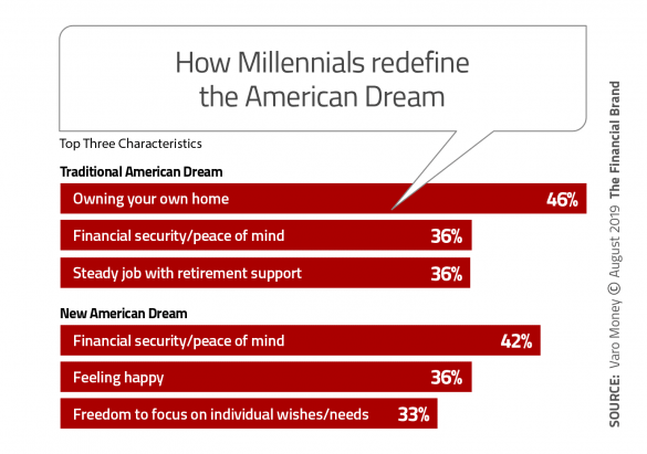 How Millennials redefine the American dream