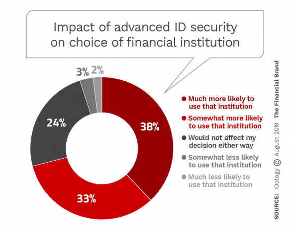Impact of advanced ID security on choice of financial institution