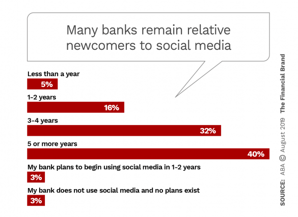 Many banks remain relative newcomers to social media