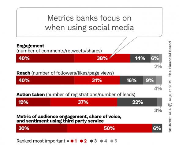Metrics banks focus on when using social media