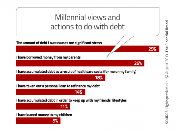 Millenial views and actions to do with debt