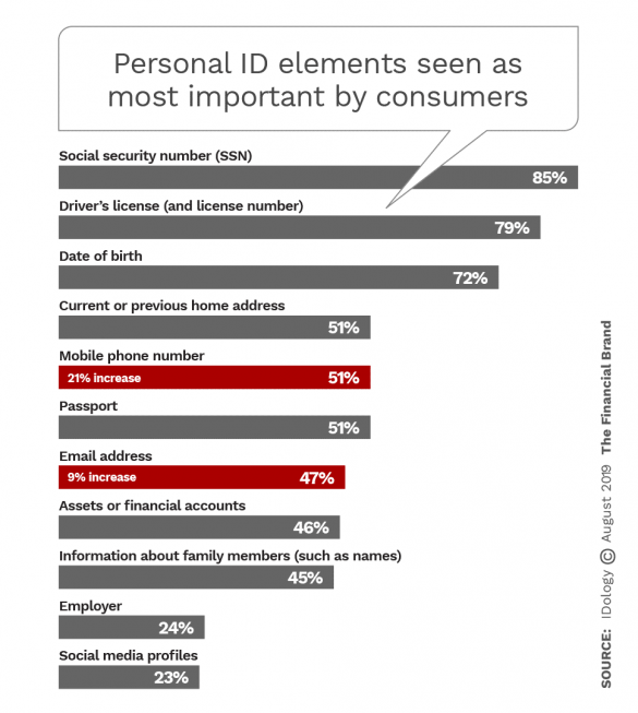 Personal ID elements seen as most important by consumers