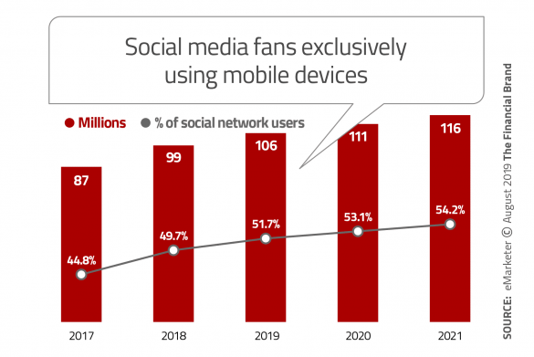 Social media fans exclusively using mobile devices