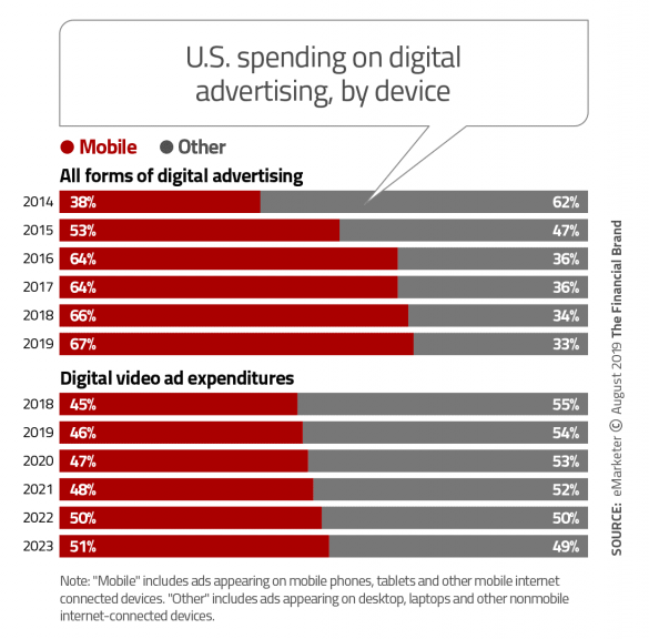 United State spending on digital advertising by device