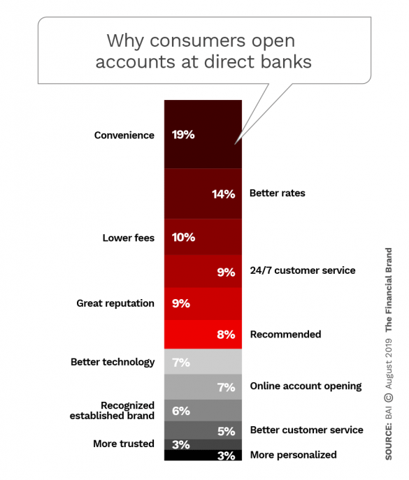 Why consumers open accounts at direct banks