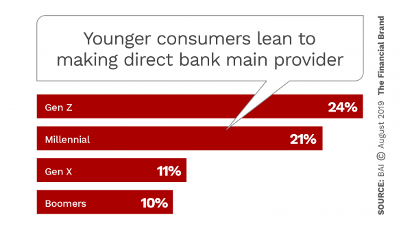 Younger consumers lean to making direct bank main provider