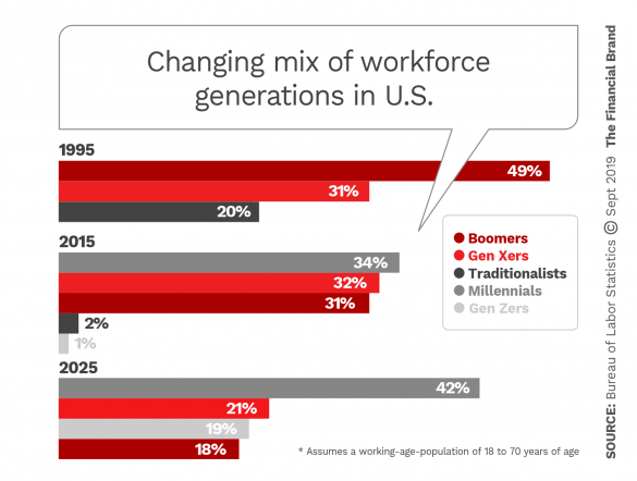 Changing mix of workforce generations in United States