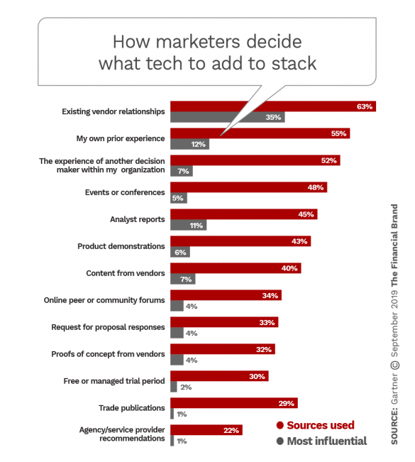 How marketers decide what tech to add to stack