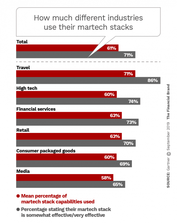 How much different industries use their martech stacks