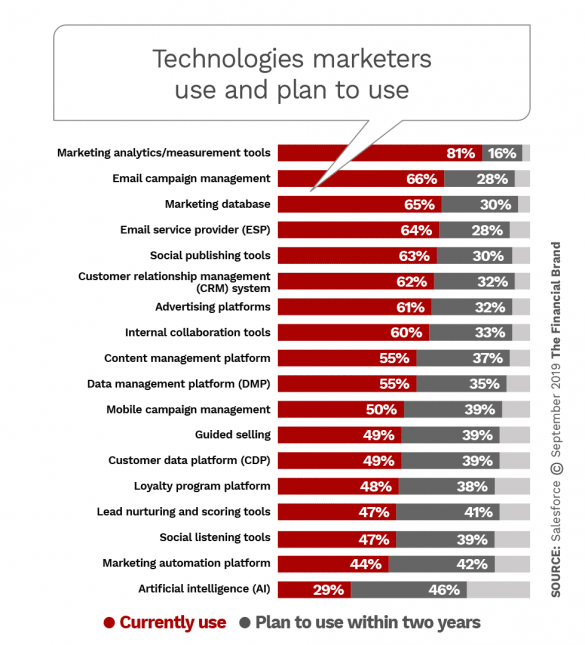 Technologies marketers use and plan to use