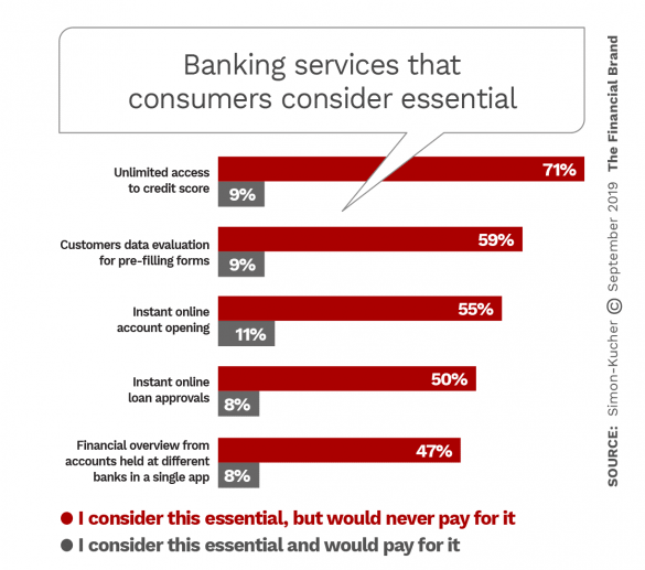 Banking services that consumers consider essential