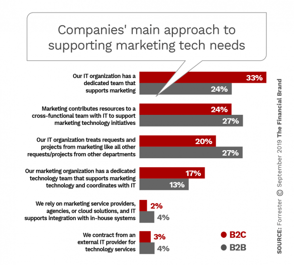 Companies main approach to supporting marketing tech needs