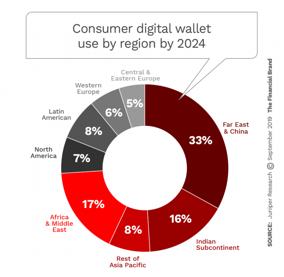 Consumer digital wallet use by region by 2024