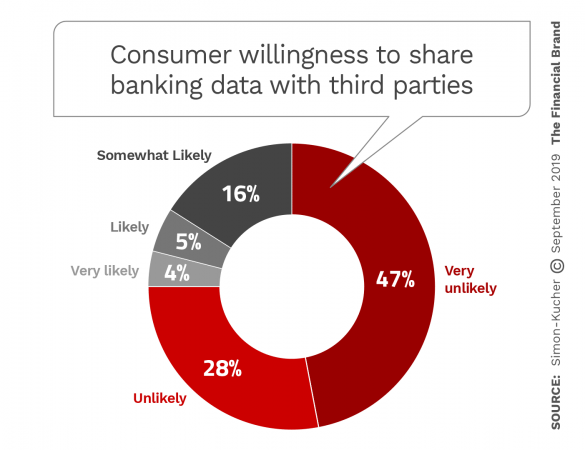 Consumer willingness to share banking data with third parties