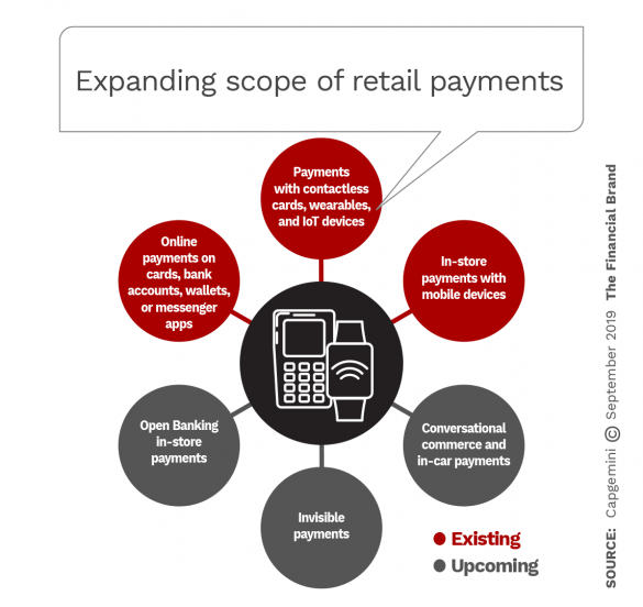 Expanding scope of retail payments