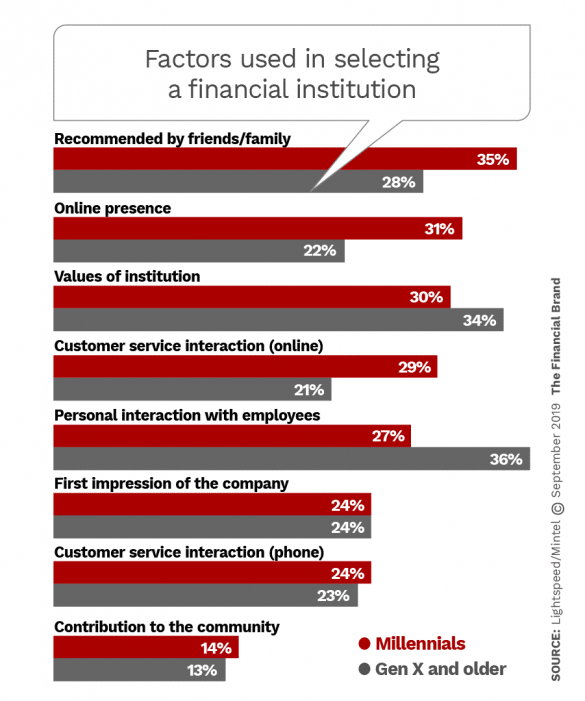 Factors used in selecting a financial institution