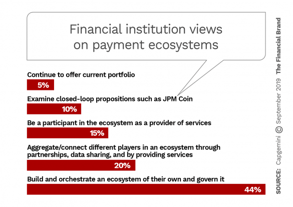 Financial institution views on payment ecosystems