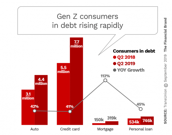 Gen Z consumers debt rising at hight rates
