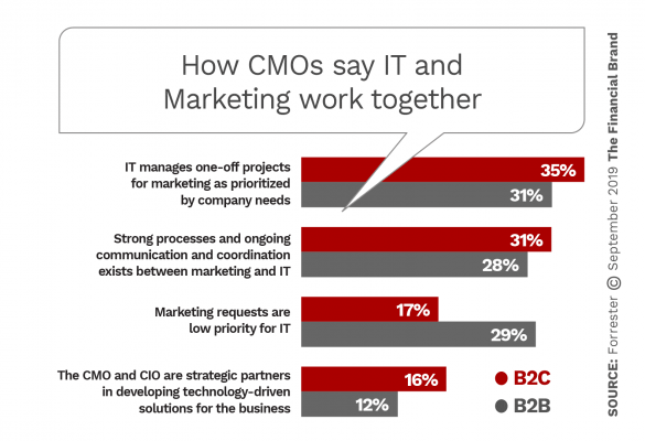How CMOs say IT and Marketing work together