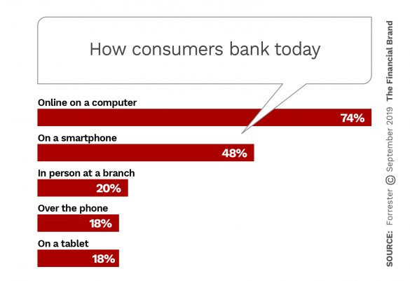 How consumers bank today
