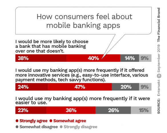 How consumers feel about mobile banking apps