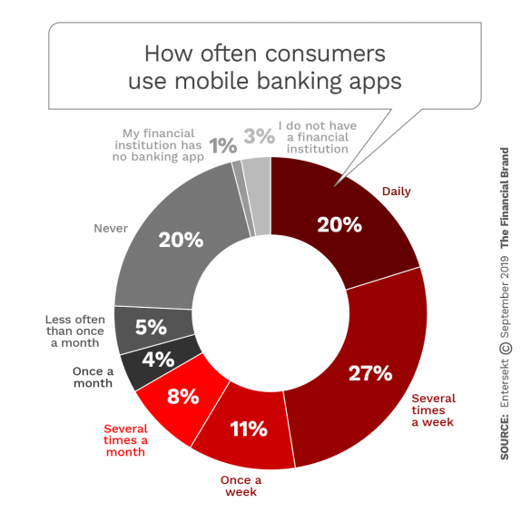 How often consumers use mobile banking apps