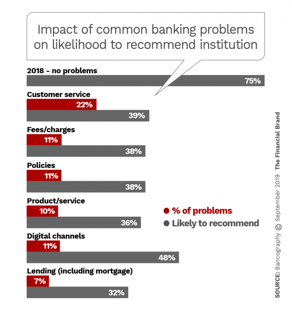 Impact of common banking consumer problems on likelihood to recommend institution