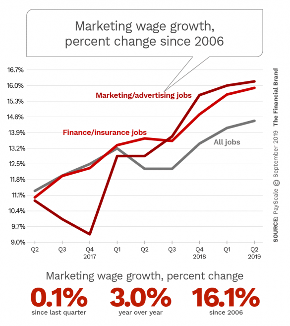 Index of marketing advertising wage growth