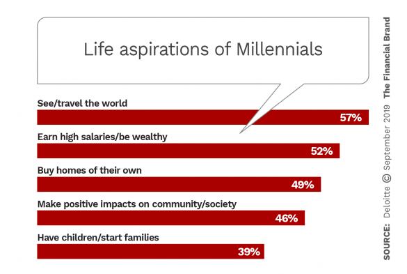Life aspirations of Millennials