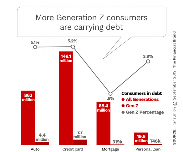 More Generation Z consumers are carrying debt