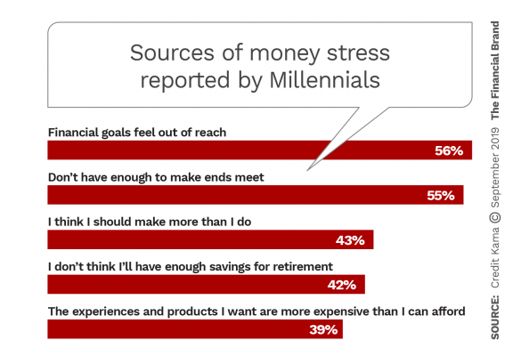 Sources of money stress reported by Millennials