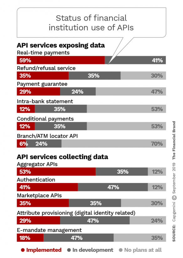 Status of financial institution use of APIs