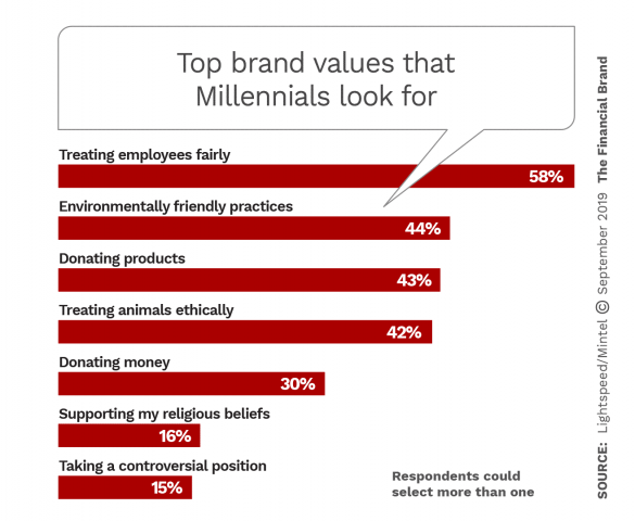 Top brand values that Millennials look for