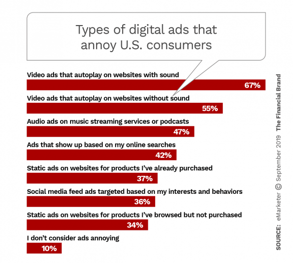 Types of digital ads that annoy United States consumers