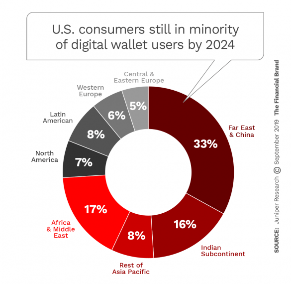 United States consumers still in minority of digital wallet users by 2024