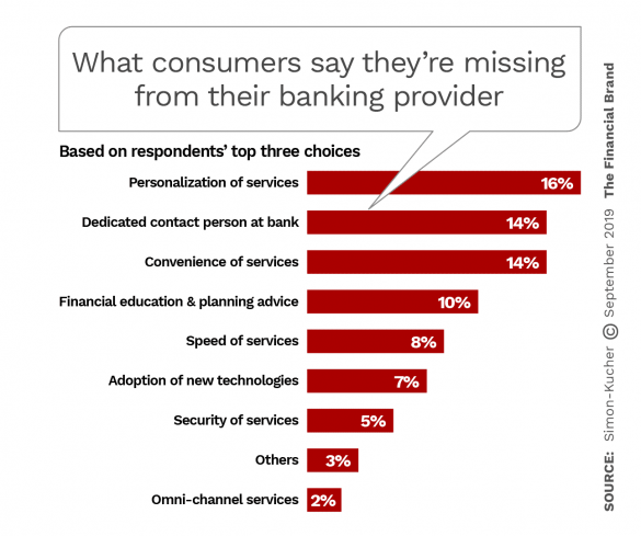 What consumers say they are missing rom their banking provider