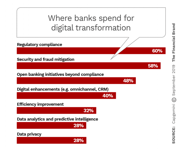 Where banks spend for digital transformation