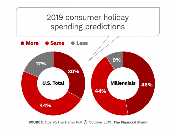2019 consumer holiday spending predictions