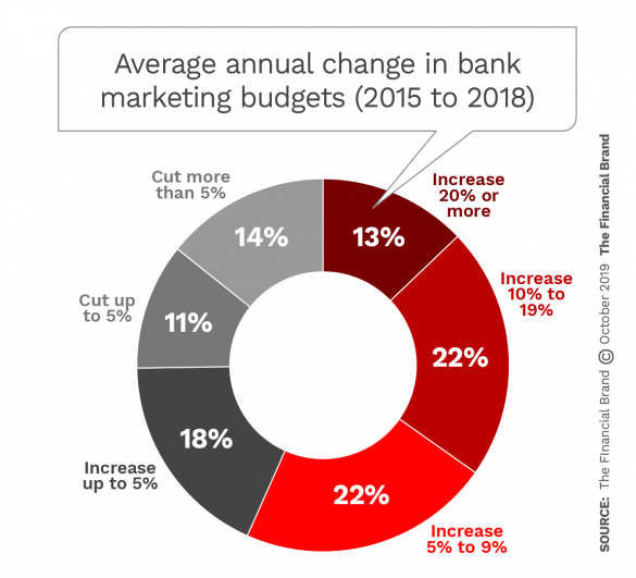 Average annual change in bank marketing budgets 2015 to 2018
