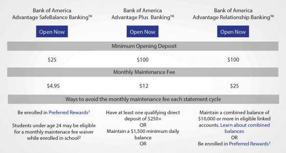 Bank of America checking options