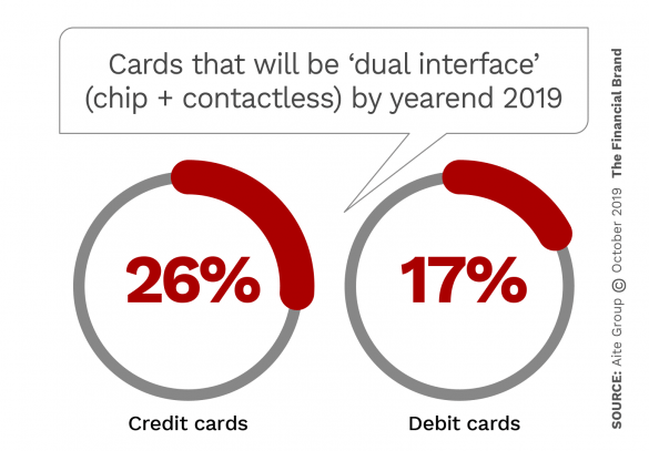 Cards that will be dual interface chip and contactless by yearend 2019