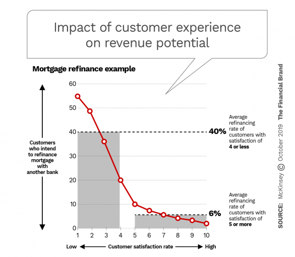 Impact of customer experience on revenue potential