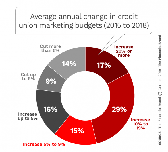 Average annual change in credit union marketing budgets 2015 to 2018