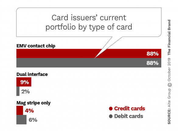 Card issuers current portfolio by type of card