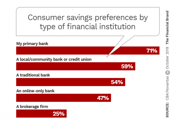 Consumer savings preferences by type of financial institution