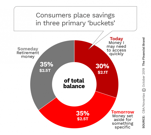 Consumers place savings in three primary buckets